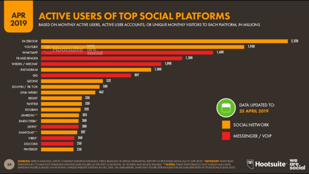 The state of digital - active users