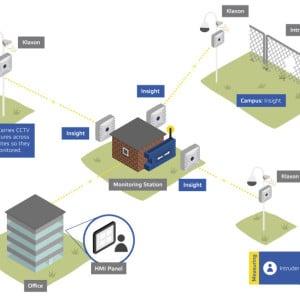 Intruder systems illustration