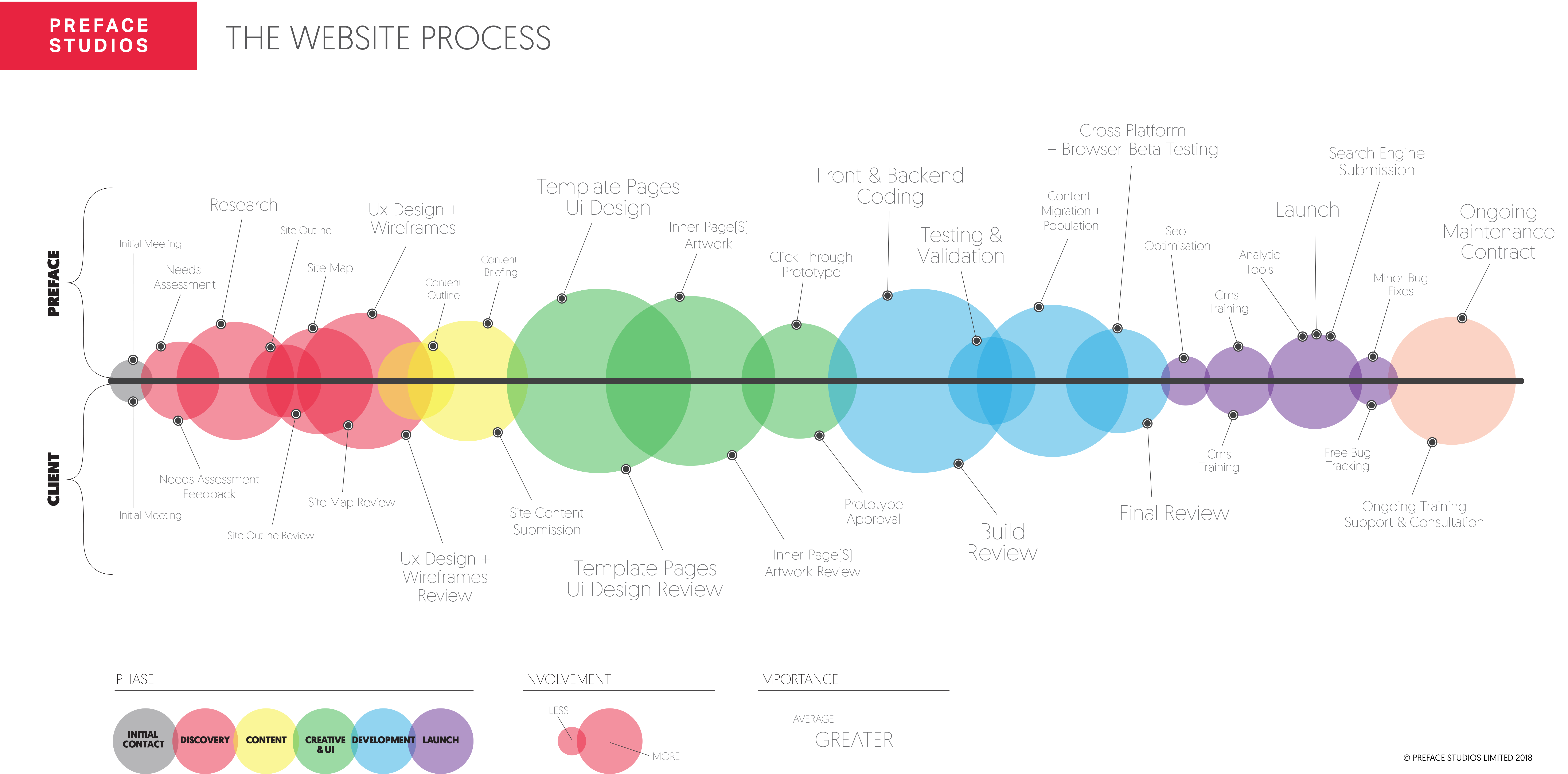 Process Flow Diagram For Website Development Expert Schematics Our Design Web Surrey Preface Studios In Access